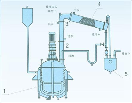 不饱和树脂反应釜及配套设备
