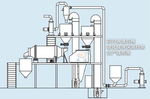 四川成都永通机械玻化微珠无机保温砂浆生产线简图