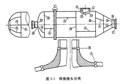 钢制压力容器焊接工艺/技术图片